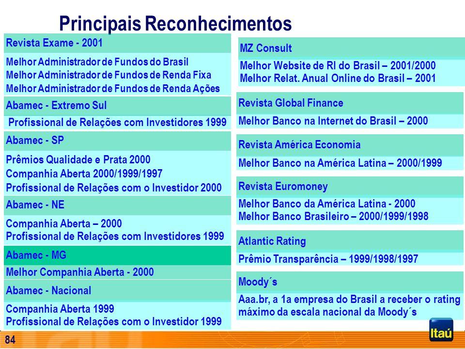 83 Itaú faz parte do Índice Dow Jones - SAM Group O Banco Itaú foi, pela primeira vez, escolhido como integrante do Dow Jones Sustainability Group Ind