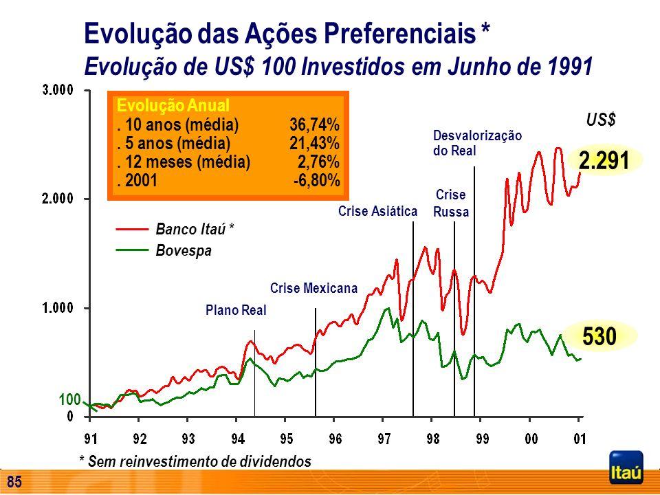 84 Principais Reconhecimentos Abamec - SP Prêmios Qualidade e Prata 2000 Companhia Aberta 2000/1999/1997 Profissional de Relações com o Investidor 200