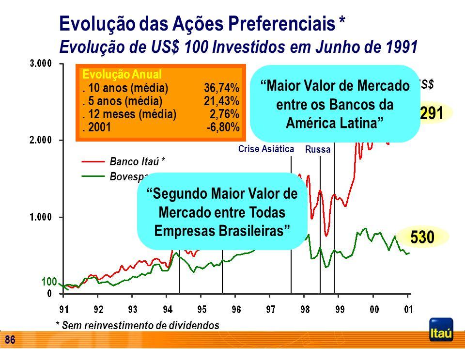 85 Plano Real Crise Russa Crise Asiática Crise Mexicana Desvalorização do Real Evolução Anual. 10 anos (média) 36,74%. 5 anos (média) 21,43%. 12 meses