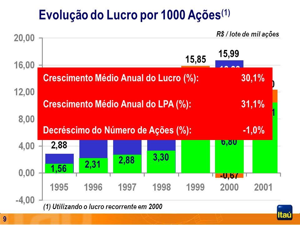 8 R$ / lote de mil ações 15,85 15,99 (1) Utilizando o lucro recorrente em 2000 Lucro Extraordinário 2,31 2,88 3,30 9,27 6,80 10,91 Lucro Recorrente 1º
