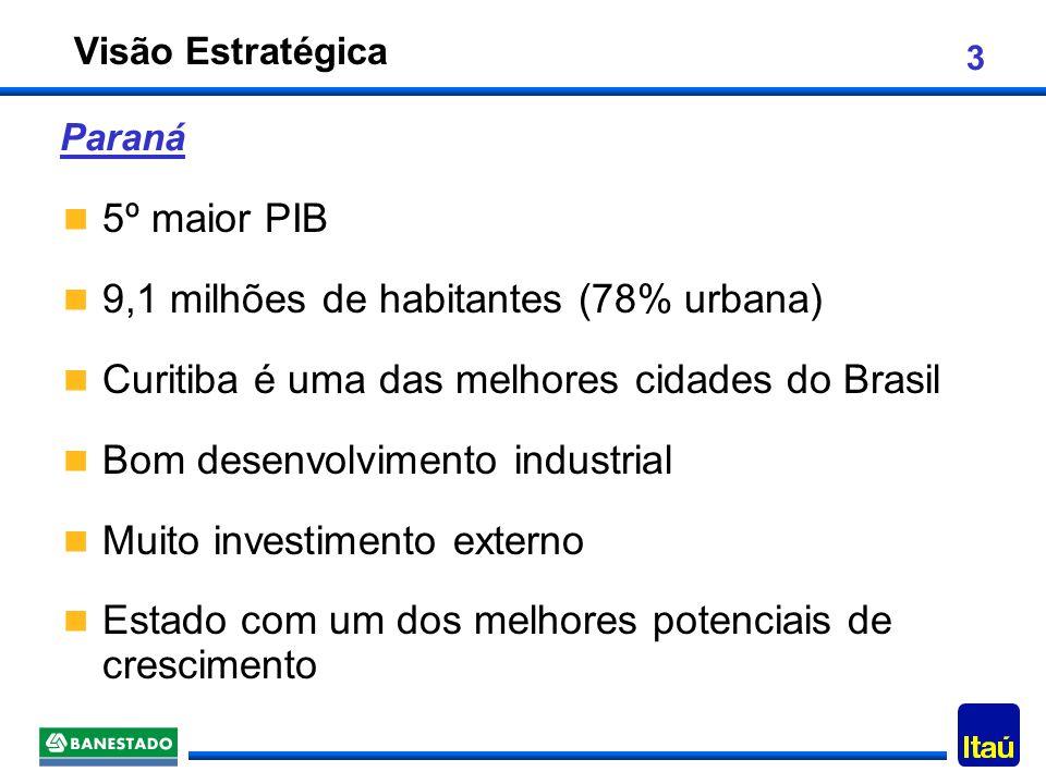 3 5º maior PIB 9,1 milhões de habitantes (78% urbana) Curitiba é uma das melhores cidades do Brasil Bom desenvolvimento industrial Muito investimento externo Estado com um dos melhores potenciais de crescimento Paraná Visão Estratégica