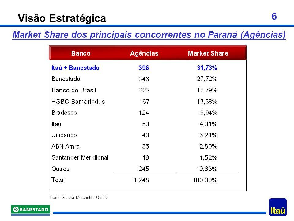 16 Conclusão A aquisição do BANESTADO pelo Banco Itaú justifica-se estratégica e financeiramente com uma administração adequada do risco inerente à transação: Liderança no Estado do Paraná; Liderança em 3 dos 5 maiores mercados brasileiros; Aquisição de 552 mil novos clientes; Taxa Interna de retorno atrativa sobre investimento; Impacto positivo nos resultados do Banco Itaú a partir de 2002; Aquisição sem diluição dos acionistas atuais; Manutenção do elevado nível de capital regulamentar (possível fortalecimento).