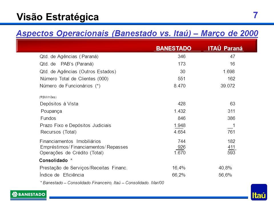 7 Aspectos Operacionais (Banestado vs.Itaú) – Março de 2000 BANESTADOITAÚParaná Qtd.