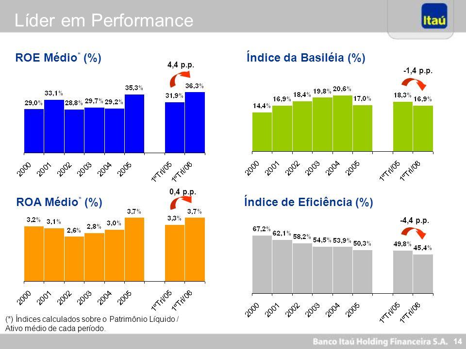 14 ROE Médio * (%) ROA Médio * (%) Índice da Basiléia (%) Índice de Eficiência (%) (*) Índices calculados sobre o Patrimônio Líquido / Ativo médio de
