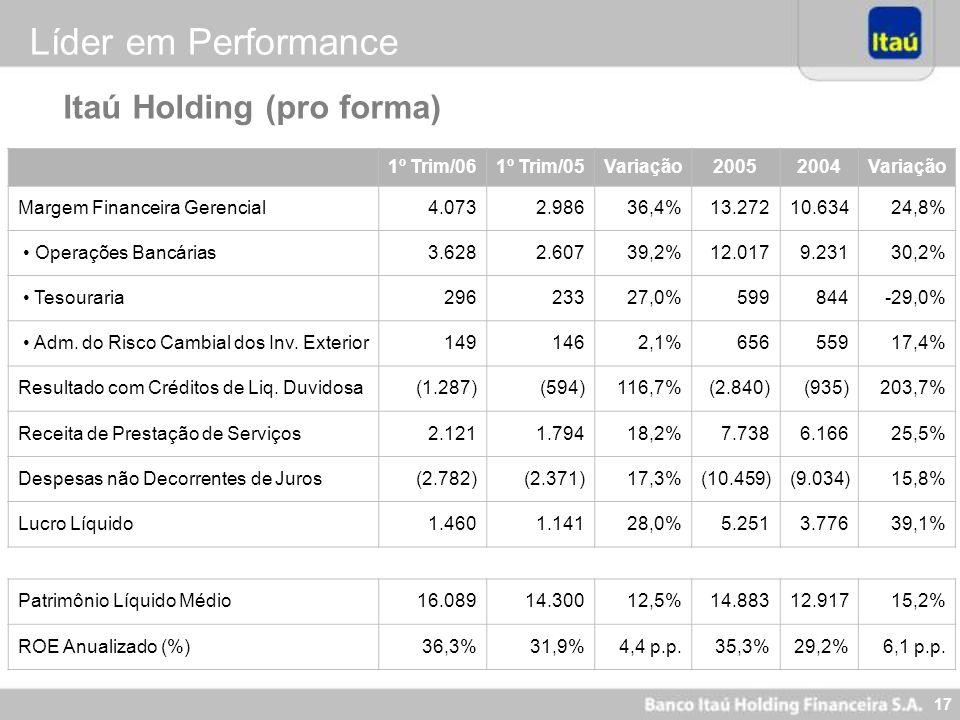 17 R$ Milhões Itaú Holding (pro forma) Líder em Performance 1º Trim/061º Trim/05Variação20052004Variação Margem Financeira Gerencial 4.073 2.98636,4%1