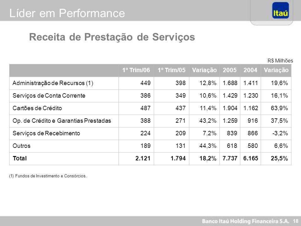 18 R$ Milhões Receita de Prestação de Serviços Líder em Performance 1º Trim/061º Trim/05Variação20052004Variação Administração de Recursos (1) 449 398