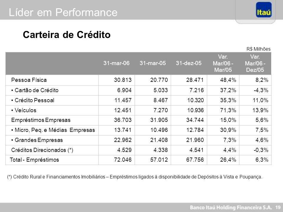 19 R$ Milhões (*) Crédito Rural e Financiamentos Imobiliários – Empréstimos ligados à disponibilidade de Depósitos à Vista e Poupança. Carteira de Cré