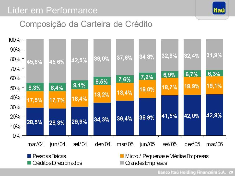 20 Composição da Carteira de Crédito Líder em Performance