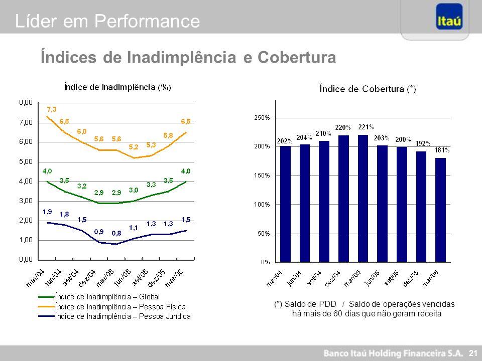 21 (*) Saldo de PDD / Saldo de operações vencidas há mais de 60 dias que não geram receita Índices de Inadimplência e Cobertura Líder em Performance