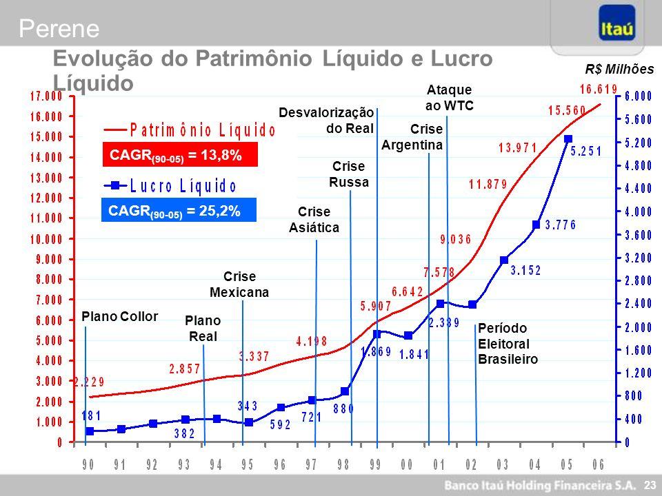 23 CAGR (90-05) = 13,8% CAGR (90-05) = 25,2% Plano Real Crise Mexicana Crise Asiática Crise Russa Desvalorização do Real Crise Argentina Plano Collor