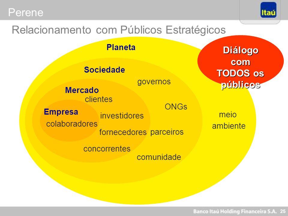 25 Relacionamento com Públicos Estratégicos Planeta meio ambiente Sociedade governos comunidade ONGs parceiros Mercado clientes fornecedores concorren