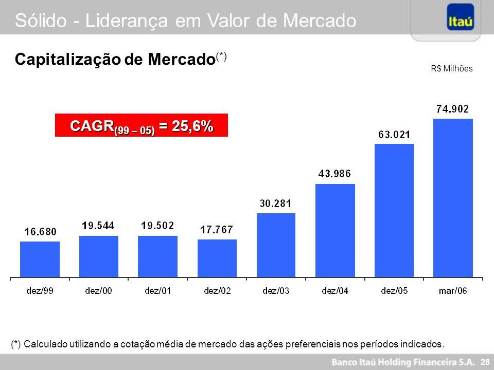 28 Sólido - Liderança em Valor de Mercado R$ Milhões Capitalização de Mercado (*) (*) Calculado utilizando a cotação média de mercado das ações prefer