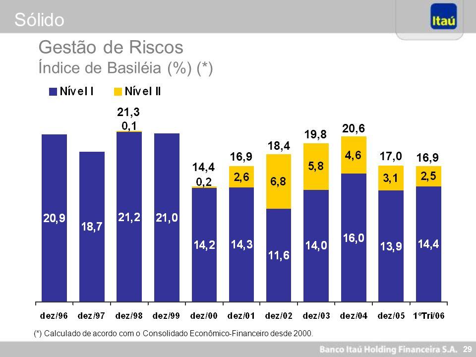 29 Gestão de Riscos Índice de Basiléia (%) (*) 14,4 16,9 18,4 19,8 20,6 17,0 (*) Calculado de acordo com o Consolidado Econômico-Financeiro desde 2000