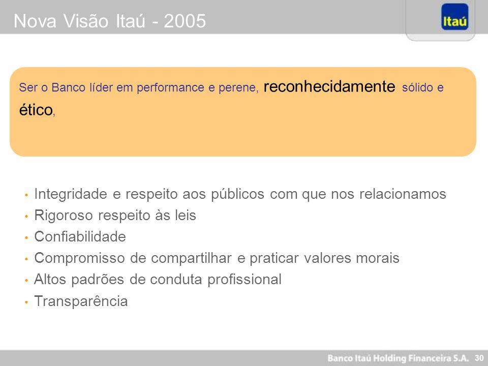 30 Nova Visão Itaú - 2005 Ser o Banco líder em performance e perene, reconhecidamente sólido e ético, Integridade e respeito aos públicos com que nos