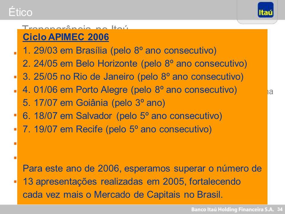 34 Reuniões em todas as regionais da Apimec desde 1999 (Ciclo Apimec 2005: 13 reuniões realizadas) 8 a 10 roadshows por ano no exterior (EUA e Europa)