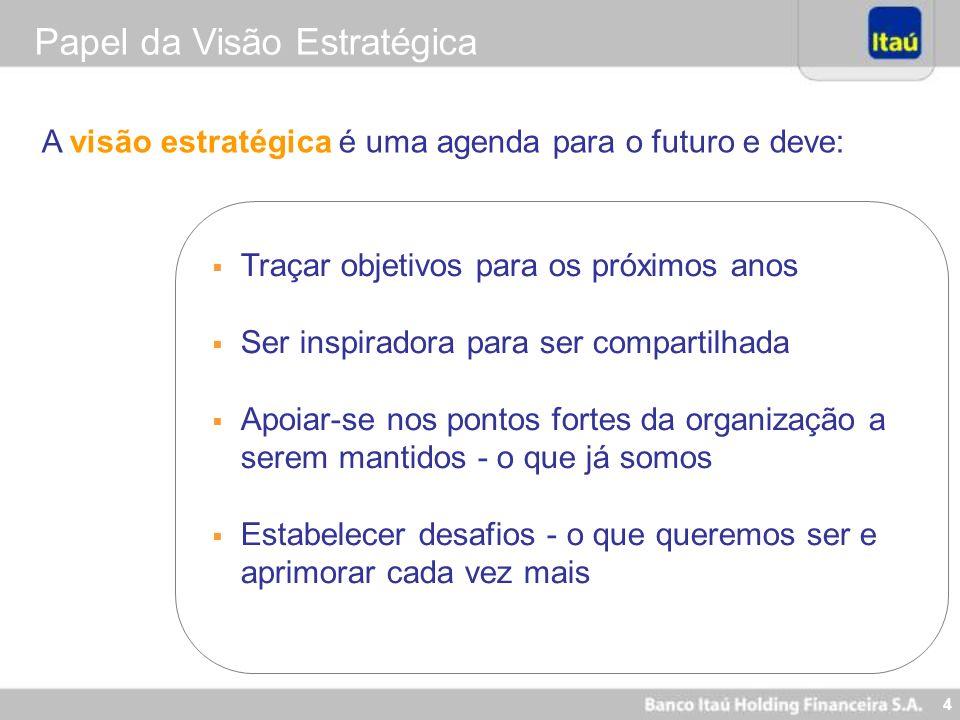 65 Nova Visão Itaú - 2005 Ser o Banco líder em performance e perene, reconhecidamente sólido e ético, destacando-se por equipes motivadas, comprometidas com a satisfação dos clientes, com a comunidade e com a criação de diferenciais competitivos.
