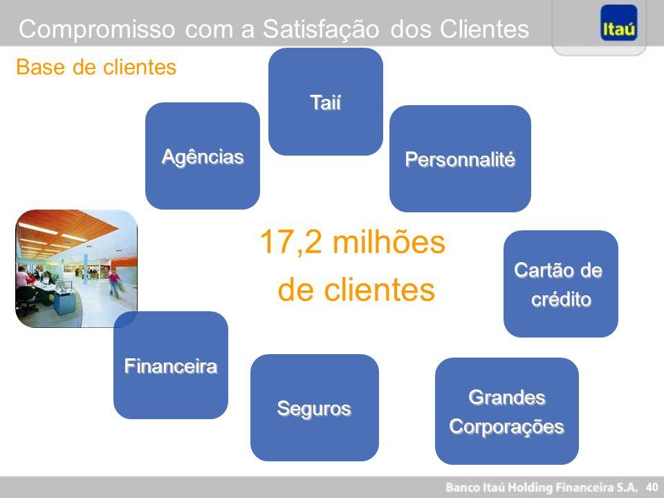40 17,2 milhões de clientes Agências Personnalité Cartão de crédito Financeira Seguros Compromisso com a Satisfação dos Clientes Base de clientes Gran