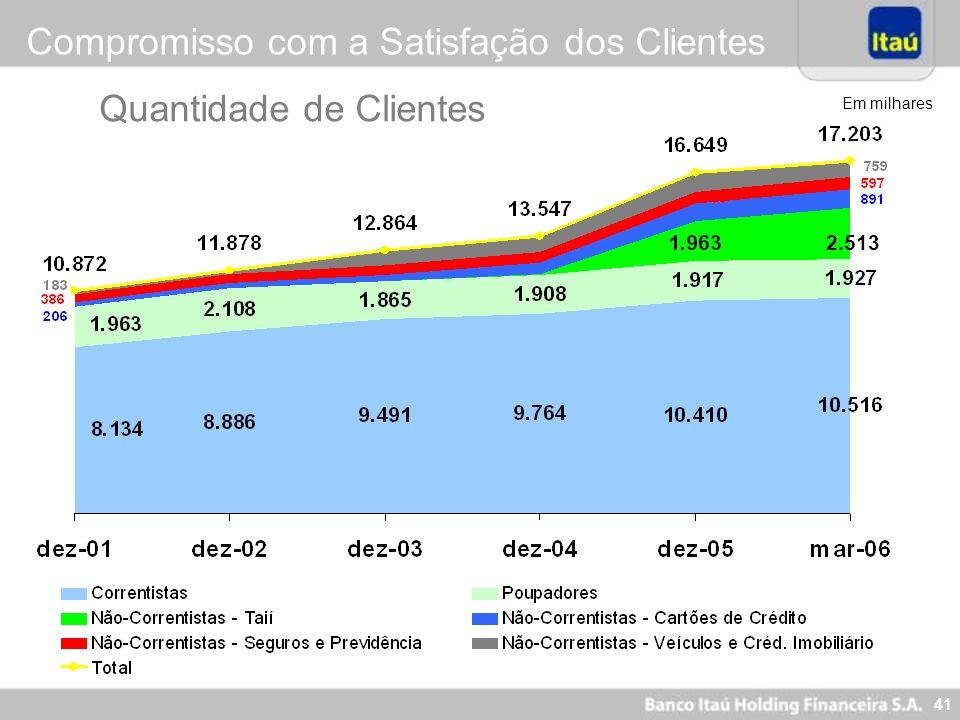 41 Quantidade de Clientes Compromisso com a Satisfação dos Clientes 2.513 Em milhares