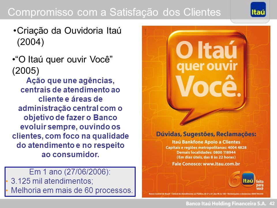42 Criação da Ouvidoria Itaú (2004) Em 1 ano (27/06/2006): 3.125 mil atendimentos; Melhoria em mais de 60 processos. O Itaú quer ouvir Você (2005) Açã