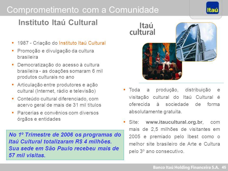45 No 1º Trimestre de 2006 os programas do Itaú Cultural totalizaram R$ 4 milhões. Sua sede em São Paulo recebeu mais de 57 mil visitas. 1987 - Criaçã