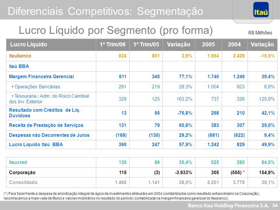 54 R$ Milhões (*) Para fazer frente a despesa de amortização integral de ágios de investimentos efetuados em 2004 (contabilizados como resultado extra
