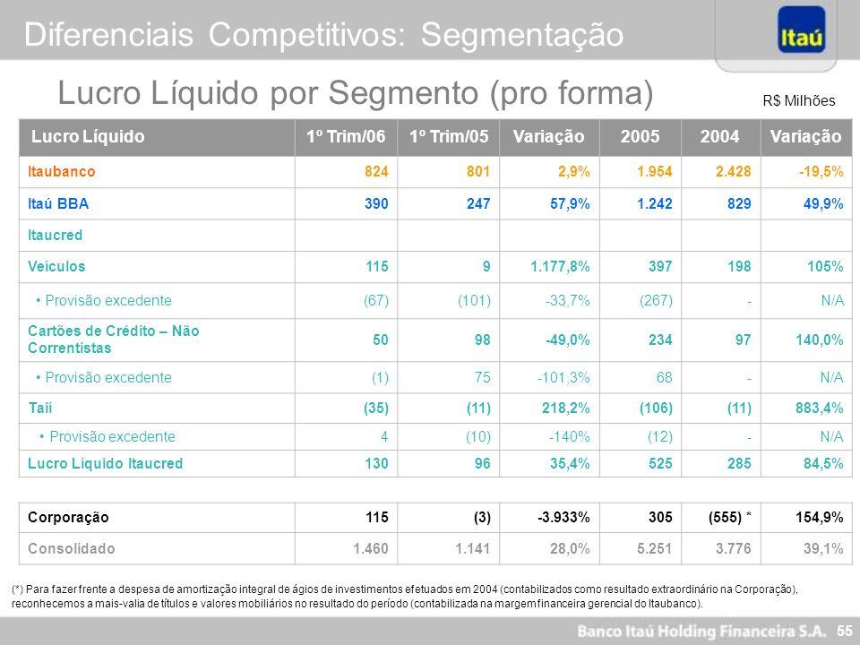 55 R$ Milhões (*) Para fazer frente a despesa de amortização integral de ágios de investimentos efetuados em 2004 (contabilizados como resultado extra