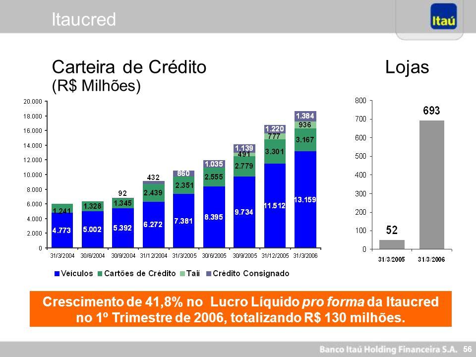 56 Crescimento de 41,8% no Lucro Líquido pro forma da Itaucred no 1º Trimestre de 2006, totalizando R$ 130 milhões. Carteira de Crédito (R$ Milhões) L