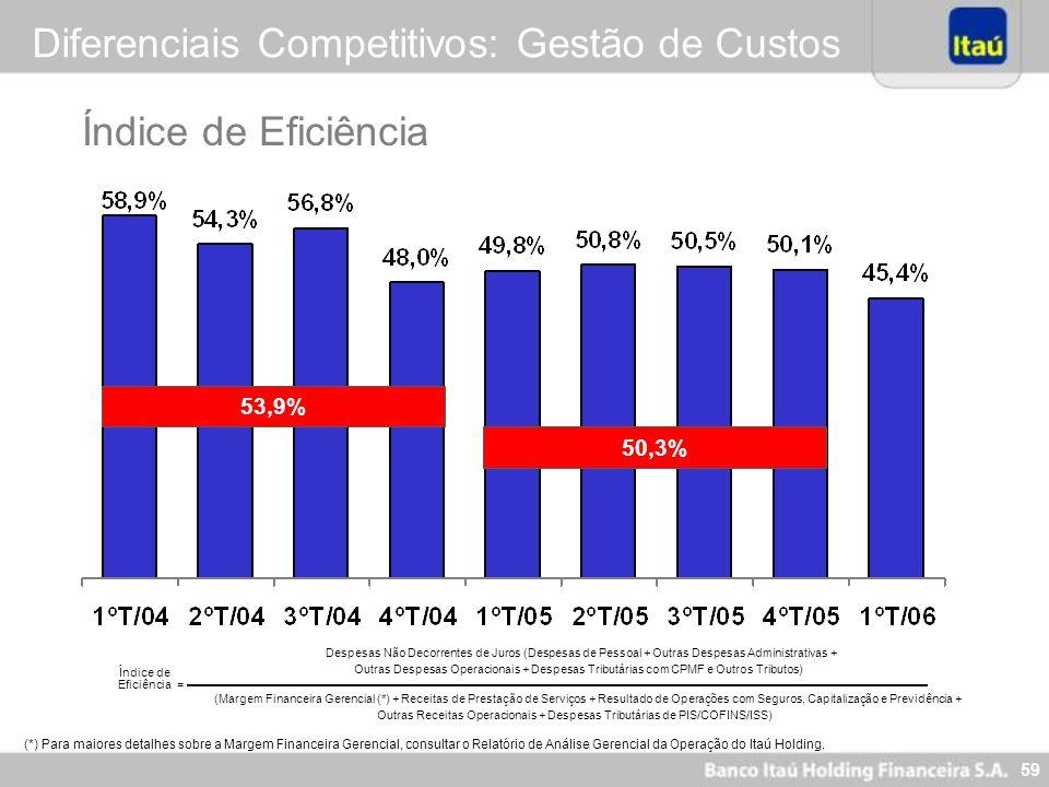 59 Índice de Eficiência Diferenciais Competitivos: Gestão de Custos (*) Para maiores detalhes sobre a Margem Financeira Gerencial, consultar o Relatór