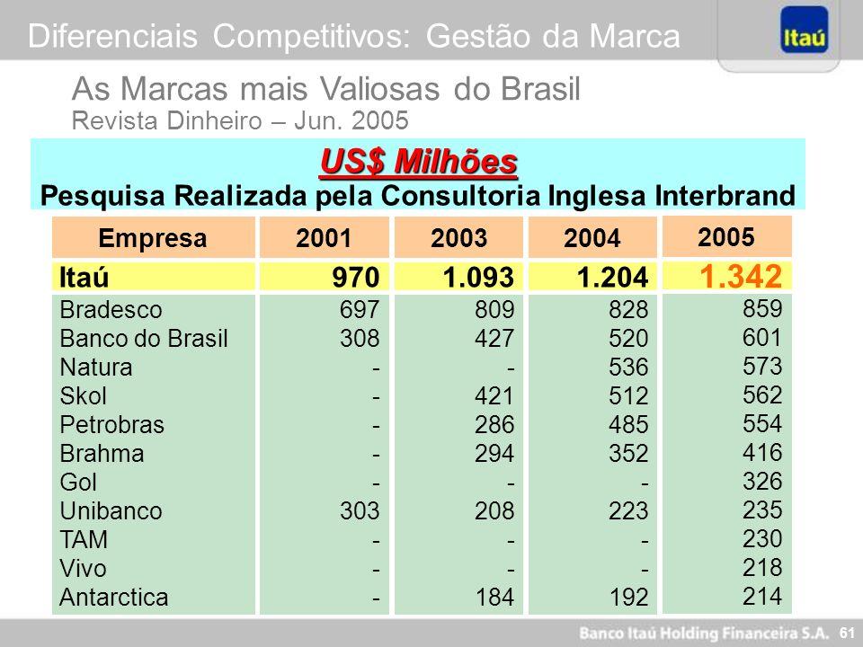 61 As Marcas mais Valiosas do Brasil Revista Dinheiro – Jun. 2005 US$ Milhões Pesquisa Realizada pela Consultoria Inglesa Interbrand Empresa Bradesco