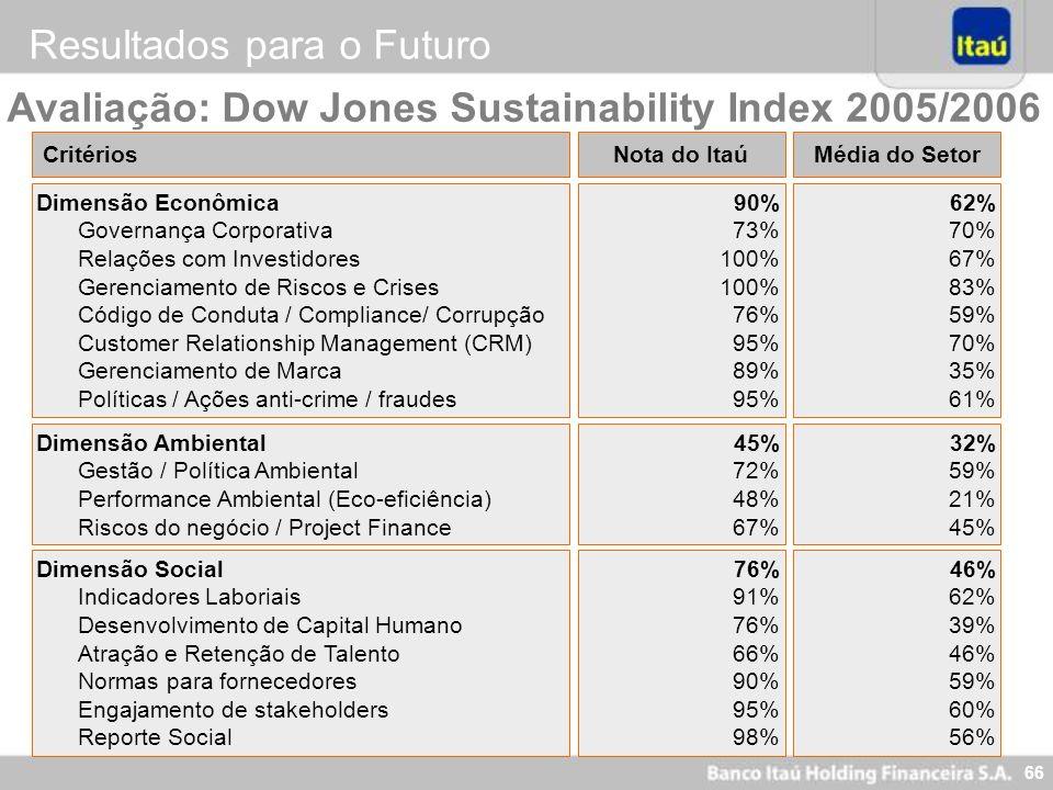 66 Avaliação: Dow Jones Sustainability Index 2005/2006 Resultados para o Futuro CritériosNota do Itaú Dimensão Econômica Governança Corporativa Relaçõ