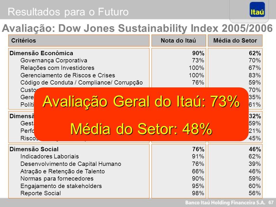 67 CritériosNota do Itaú Dimensão Econômica Governança Corporativa Relações com Investidores Gerenciamento de Riscos e Crises Código de Conduta / Comp