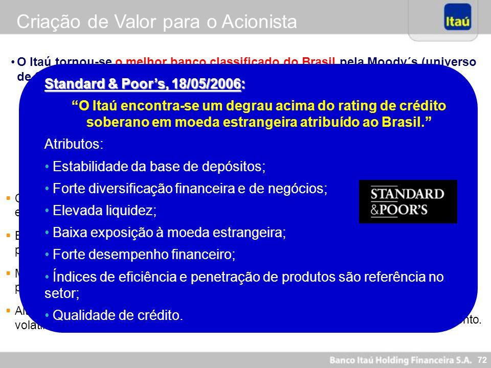 72 O Itaú tornou-se o melhor banco classificado do Brasil pela Moody´s (universo de 23 bancos avaliados) e pela Fitch Ratings (46 bancos avaliados). C