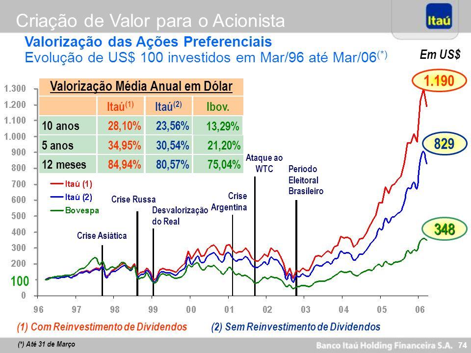 74 Em US$ 100 829 348 1.190 Crise Russa Desvalorização do Real Crise Asiática Crise Argentina Ataque ao WTC Itaú (1) Itaú (2) Ibov. 10 anos 28,10%23,5