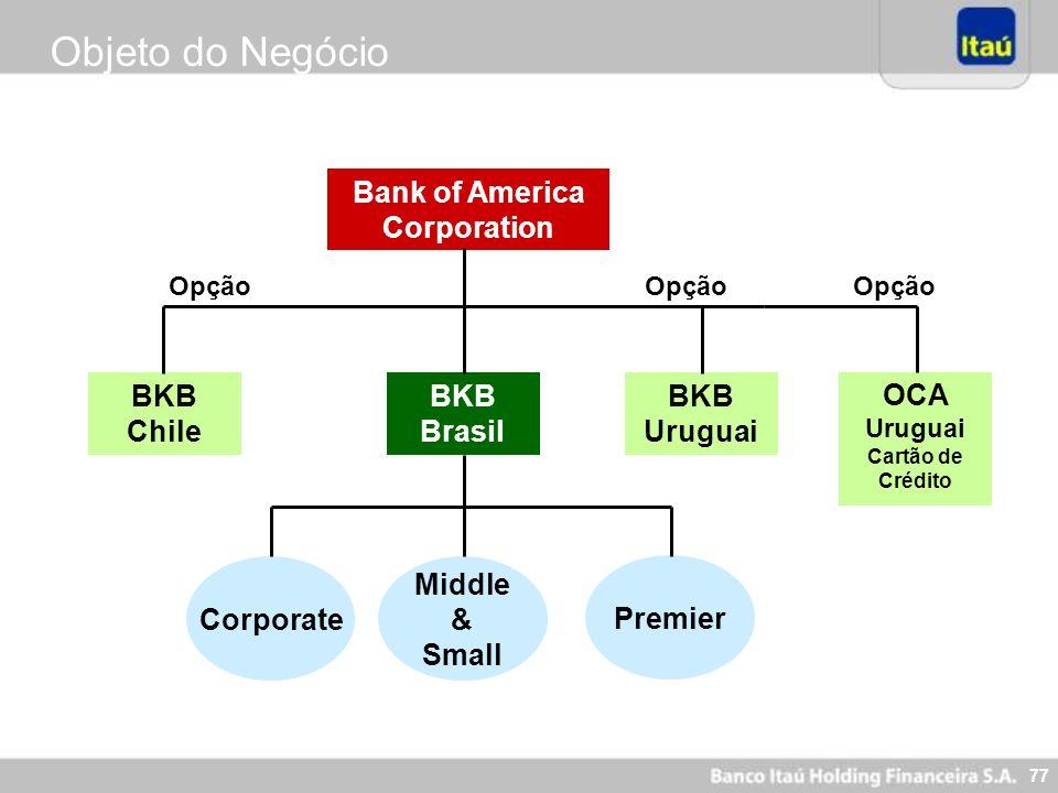 77 Objeto do Negócio Bank of America Corporation BKB Chile BKB Brasil BKB Uruguai Corporate Middle & Small Premier Opção OCA Uruguai Cartão de Crédito