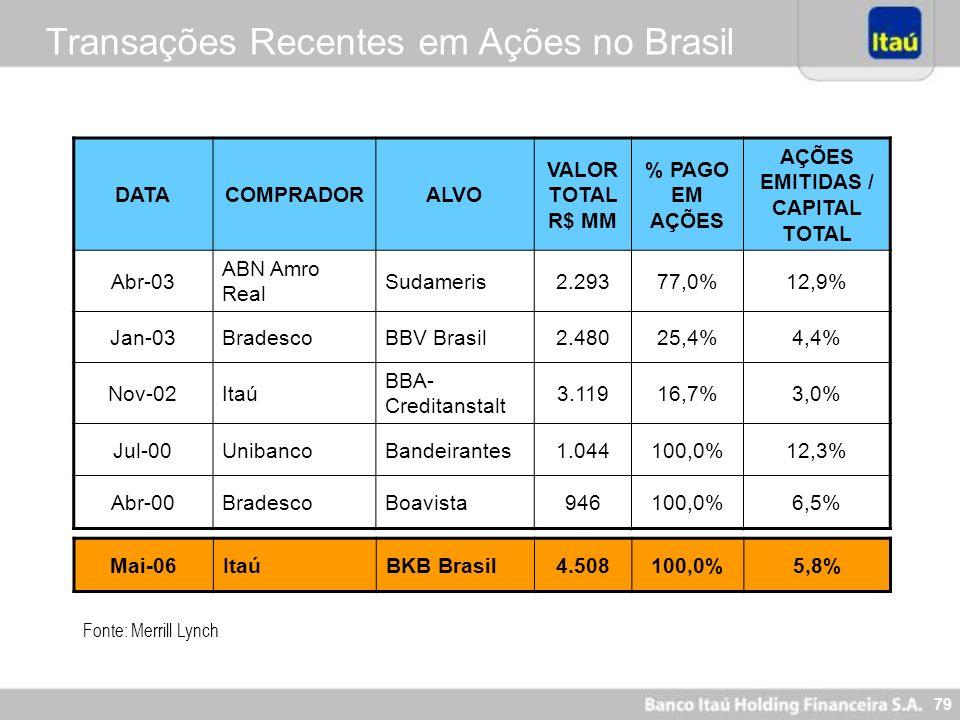 79 Transações Recentes em Ações no Brasil DATACOMPRADORALVO VALOR TOTAL R$ MM % PAGO EM AÇÕES AÇÕES EMITIDAS / CAPITAL TOTAL Abr-03 ABN Amro Real Suda
