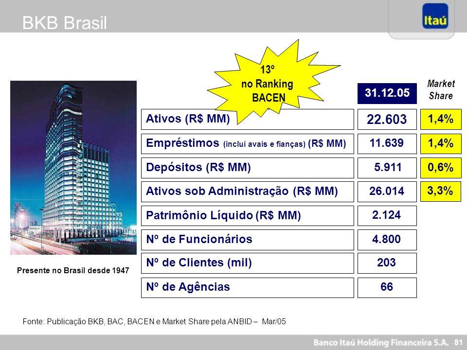 81 BKB Brasil Presente no Brasil desde 1947 Ativos (R$ MM) 22.603 Depósitos (R$ MM) 5.911 Patrimônio Líquido (R$ MM) 2.124 Nº de Funcionários4.800 13º