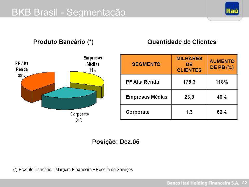 82 BKB Brasil - Segmentação Produto Bancário (*)Quantidade de Clientes (*) Produto Bancário = Margem Financeira + Receita de Serviços Posição: Dez.05