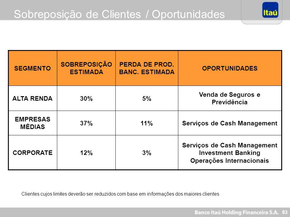 83 Sobreposição de Clientes / Oportunidades SEGMENTO SOBREPOSIÇÃO ESTIMADA PERDA DE PROD. BANC. ESTIMADA OPORTUNIDADES ALTA RENDA30%5% Venda de Seguro