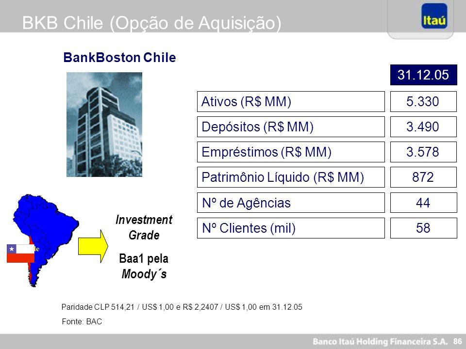 86 BKB Chile (Opção de Aquisição) Ativos (R$ MM) 5.330 Depósitos (R$ MM)3.490 Patrimônio Líquido (R$ MM)872 BankBoston Chile Empréstimos (R$ MM) 3.578