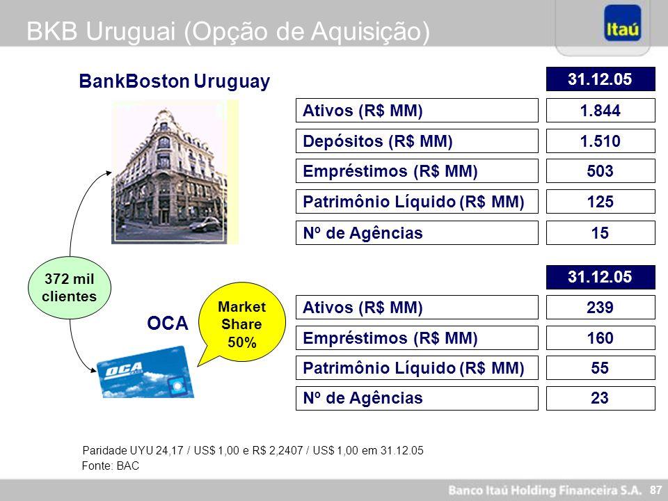 87 BKB Uruguai (Opção de Aquisição) Ativos (R$ MM)1.844 Depósitos (R$ MM)1.510 Patrimônio Líquido (R$ MM)125 BankBoston Uruguay Empréstimos (R$ MM)503