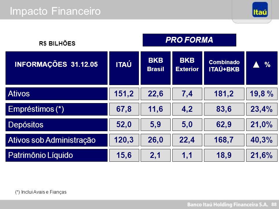 88 Impacto Financeiro Ativos Empréstimos (*) Depósitos 151,222,6 67,811,6 52,05,9 19,8 % 23,4% 21,0% Ativos sob Administração 120,326,040,3% R$ BILHÕE