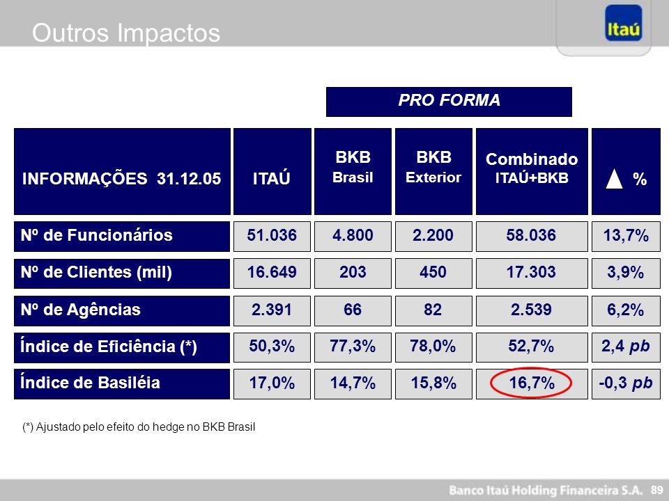 89 Outros Impactos (*) Ajustado pelo efeito do hedge no BKB Brasil % Nº de Funcionários Nº de Clientes (mil) Nº de Agências BKB Brasil PRO FORMA 51.03