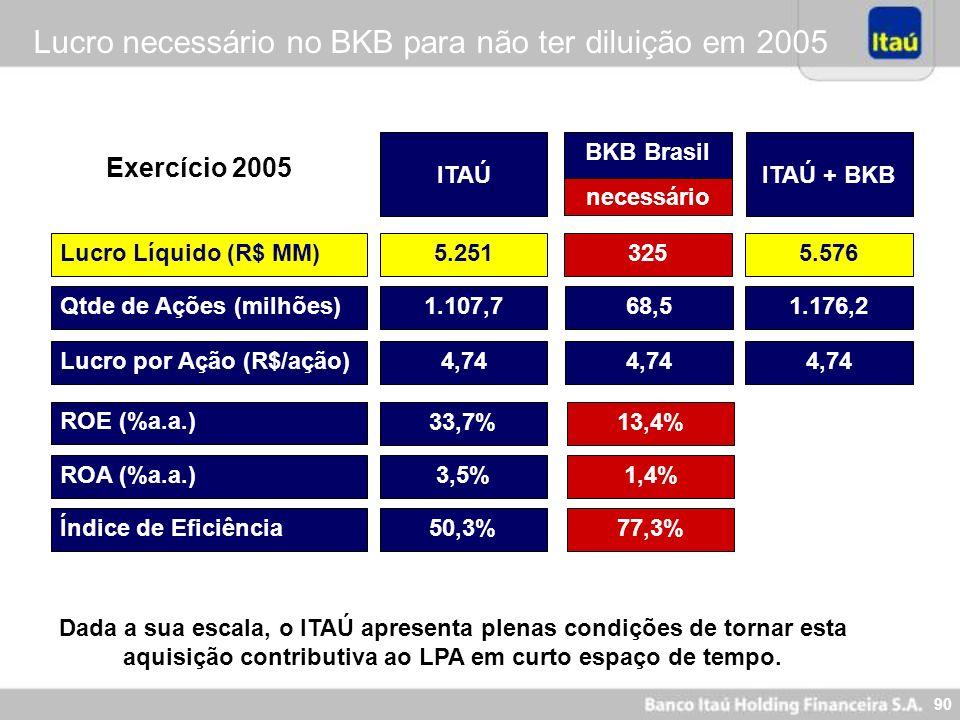 90 Lucro necessário no BKB para não ter diluição em 2005 ITAÚ + BKBITAÚ Lucro Líquido (R$ MM) ROE (%a.a.) ROA (%a.a.) Índice de Eficiência 5.5765.251