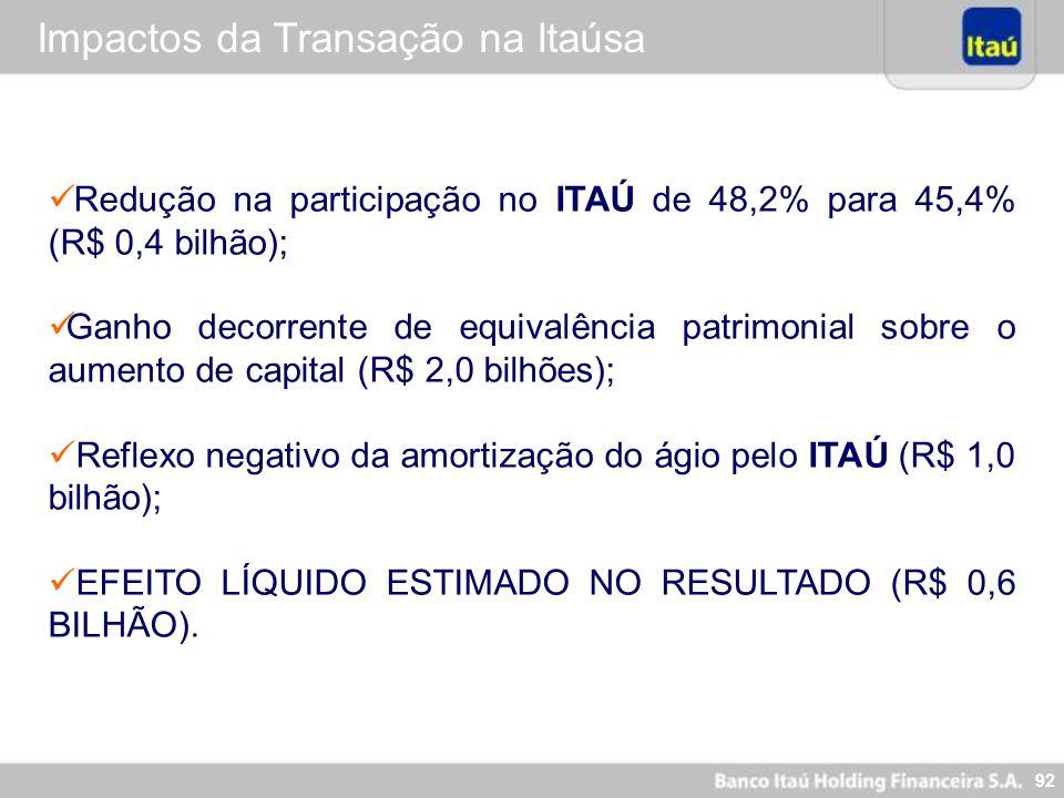 92 Impactos da Transação na Itaúsa Redução na participação no ITAÚ de 48,2% para 45,4% (R$ 0,4 bilhão); Ganho decorrente de equivalência patrimonial s