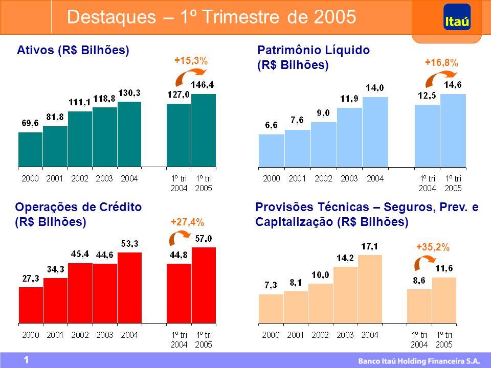 11 Nova Marca (relacionada ao Itaú).Foco em consumidores de baixa renda.