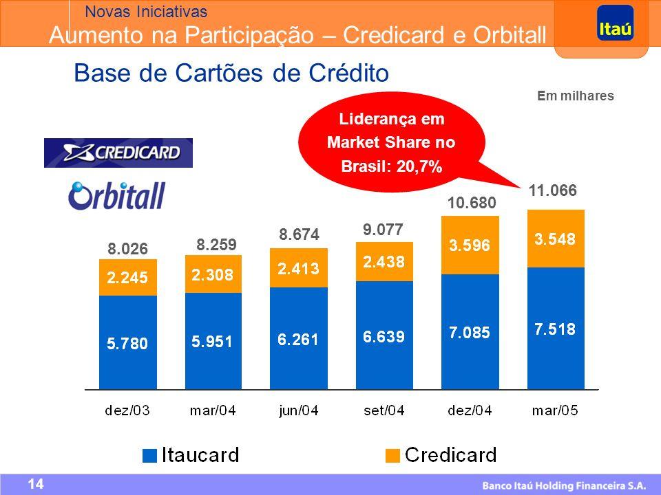 13 Antes Depois Itaú 33,33% Unibanco 33,33% Citigroup 33,33% Itaú 50% Citigroup 50% Credicard – Nova Estrutura Societária Novas Iniciativas Aumento na Participação – Credicard e Orbitall Em fev/05 foi firmado novo acordo de gestão que estabeleceu que até o final de 2005 os cartões da Credicard serão segregados igualitariamente de acordo com seu valor econômico entre Itaú e Citigroup; A marca Credicard continuará sob gestão compartilhada dos sócios até dez/2008; O aumento da participação societária na Credicard amplia significativamente as possibilidades de negócios do Itaú, uma vez que o acordo de acionistas garante a exploração de oportunidades de vendas cruzadas com os clientes não-correntistas.