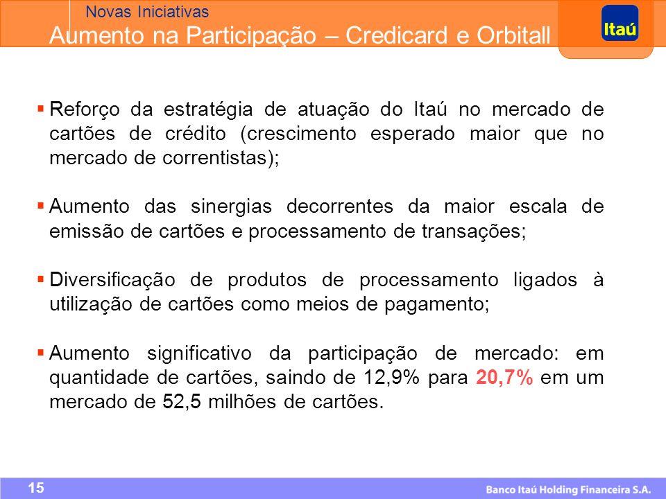 14 8.026 8.259 8.674 9.077 10.680 Em milhares Liderança em Market Share no Brasil: 20,7% Base de Cartões de Crédito Aumento na Participação – Credicard e Orbitall Novas Iniciativas 11.066
