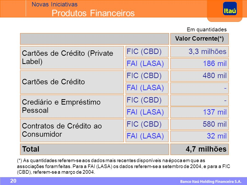 19 2004 PABs752 FIC (CBD)+265 FAI (LASA) *+180 Distribuição física 2005 Agências2.108 + 116 Agências Personnalité82 +12 CEIs20.923 29+121 Lojas Taií Expansão.
