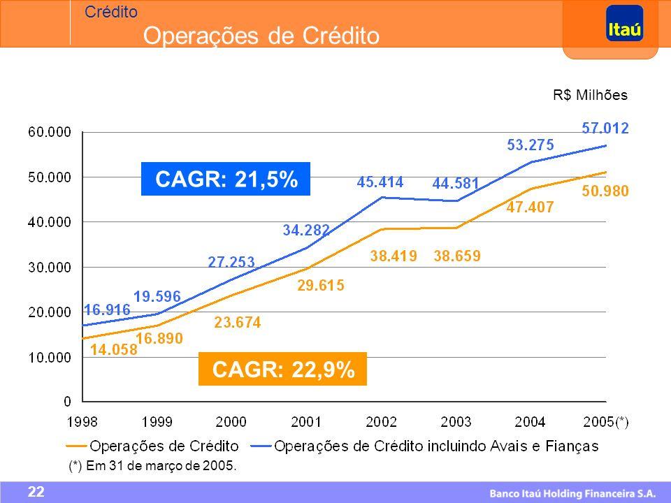 Crédito A expansão do crédito foi um dos principais mecanismos da retomada do crescimento econômico.
