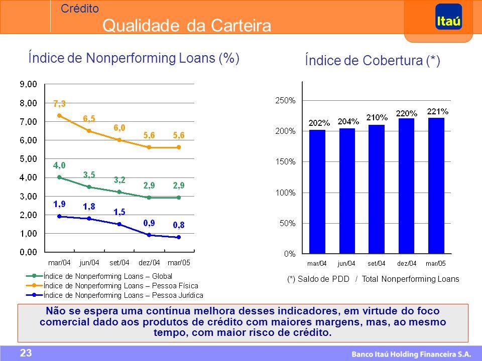 22 R$ Milhões CAGR: 21,5% CAGR: 22,9% Crédito Operações de Crédito (*) Em 31 de março de 2005.